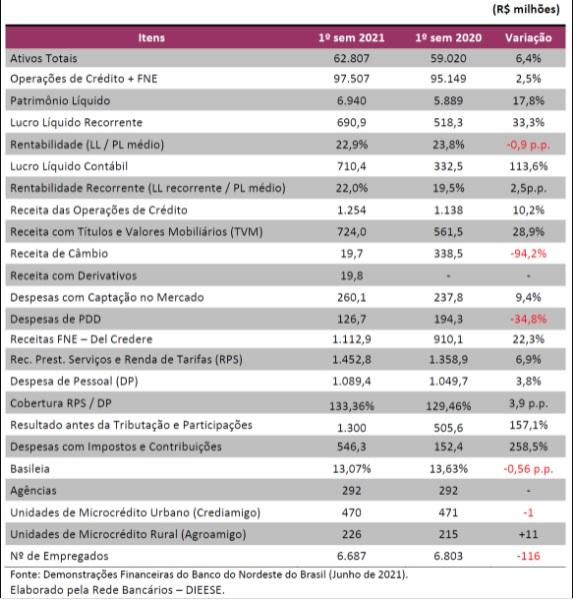 2021 lucro do bnb 0cd3a